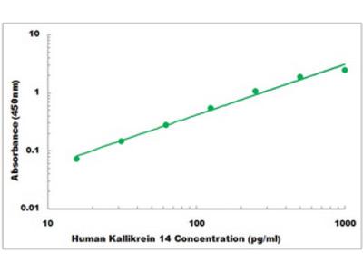 Human Kallikrein 14 ELISA Kit