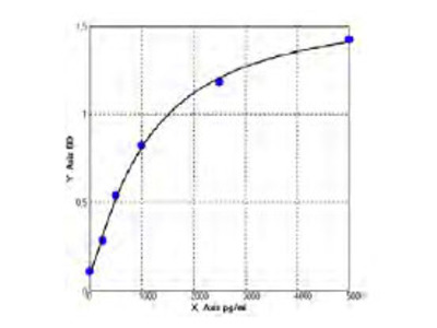 Bovine Interleukin 1 Receptor antagonist ELISA Kit