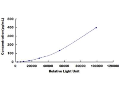 Tumor Necrosis Factor Alpha (TNFa) CLIA Kit