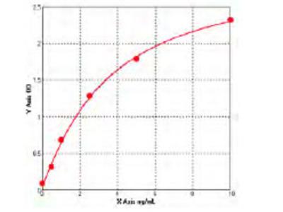 Human Advanced Glycosylation End Product Specific Receptor ELISA Kit