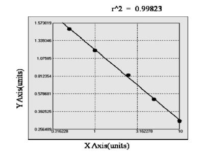 Bovine Heparin-binding Epidermal Growth Factor like-Growth Factor ELISA Kit