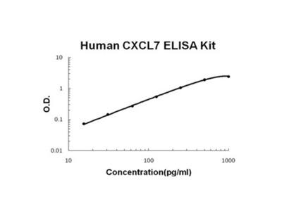 Human CXCL7 PicoKine ELISA Kit