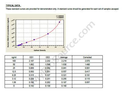 human histone deacetylase 3, HDAC3 ELISA Kit