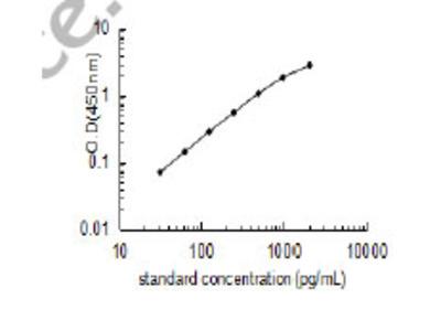 Pig Heat shock 70 kDa protein 6 ELISA Kit