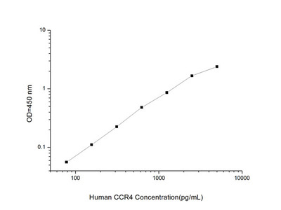 Human CCR4(Chemokine C-C-Motif Receptor)ELISA Kit