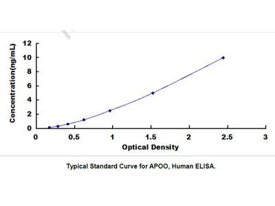 Apolipoprotein O (APOO) ELISA Kit