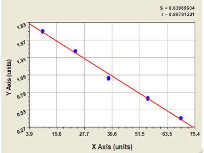 Bovine Acid Phosphatase 1 ELISA Kit