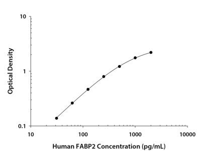 Human FABP2 / I-FABP DuoSet ELISA
