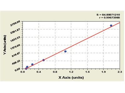 Bovine Platelet Derived Growth Factor D ELISA Kit