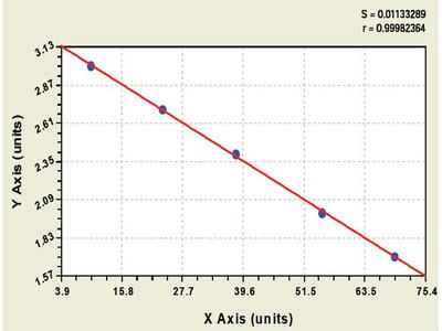 Bovine E2F transcription factor 1 ELISA Kit