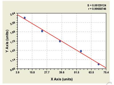 Bovine Steroidogenic acute regulatory protein ELISA Kit