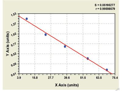 Canine Oncostatin M Receptor ELISA Kit