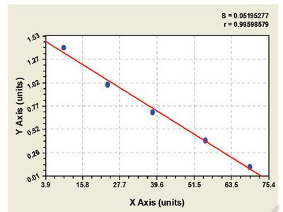 Guinea Pig E3/ubiquitin-protein ligase ELISA Kit