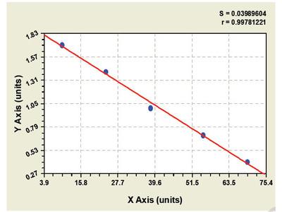 Bovine Aquaporin 4 ELISA Kit