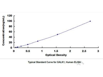 Galactokinase 1 (GALK1) ELISA Kit