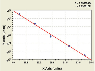 Bovine Alkaline Phosphatase, Liver/Bone/Kidney ELISA Kit