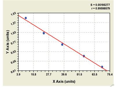 Bovine Platelet Factor 4 ELISA Kit