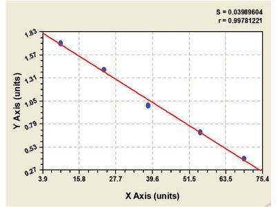 Canine Cytochrome P450, Family 19, Subfamily A, Polypeptide 1 ELISA Kit