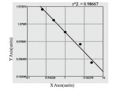 Bovine Anti-Glutamic Acid Decarboxylase Antibodies ELISA Kit