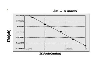 Bovine Fatty acid-binding protein ELISA Kit