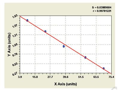 Bovine A Disintegrin And Metalloprotease 9 ELISA Kit