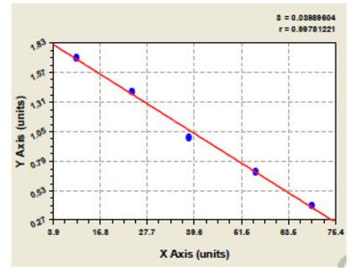 Mouse Latent membrane protein-1 ELISA Kit