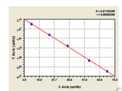 Bovine Carbonic Anhydrase I ELISA Kit