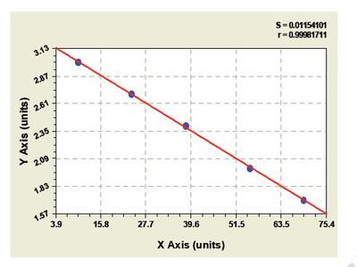 Bovine Cisplatin Resistance Associated Overexpressed Protein ELISA Kit