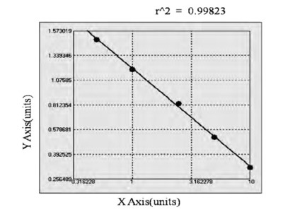 Bovine Angiotensin II Receptor 1 ELISA Kit