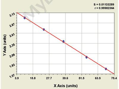 Bovine Glucose Oxidase ELISA Kit