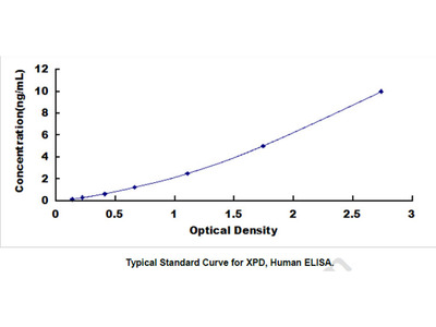 Xeroderma Pigmentosum, Complementation Group D (XPD) ELISA Kit