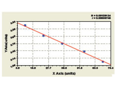 Human Neurotrophic Tyrosine Kinase Receptor Type 2 ELISA Kit