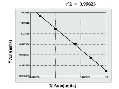 Bovine CD30 Ligand ELISA Kit