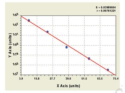 Canine Serum Deprivation Response Protein ELISA Kit