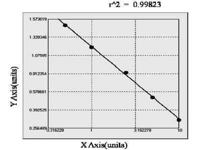 Canine Growth Associated Protein 43 ELISA Kit