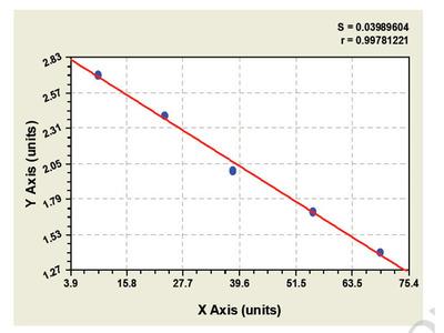 Bovine Leptin receptor ELISA Kit