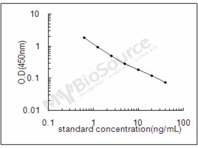 Mouse H-2 class II histocompatibility antigen, A-D alpha chain ELISA Kit