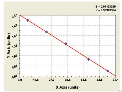 Bovine Neurokinin A ELISA Kit