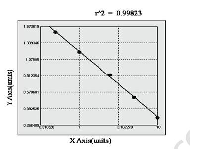 Bovine Thymus Expressed Chemokine ELISA Kit