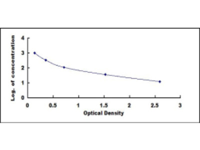 Gastrin Releasing Peptide (GRP) ELISA Kit
