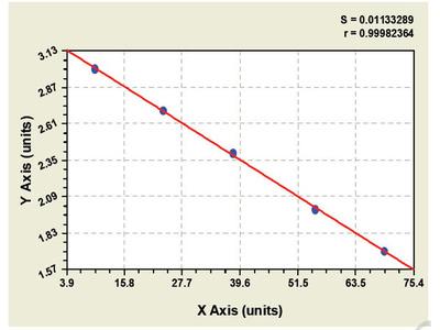 Canine Fibroblast Growth Factor Receptor SubstRate 2 ELISA Kit