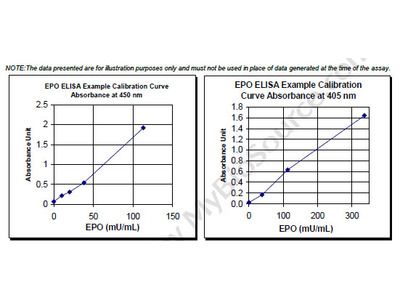 Erythropoietin ELISA
