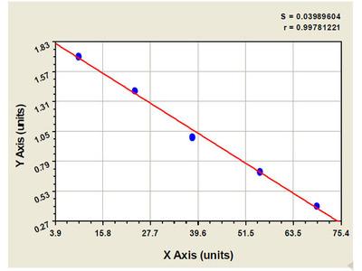 Bovine Enhancer of zeste homolog 2 ELISA Kit