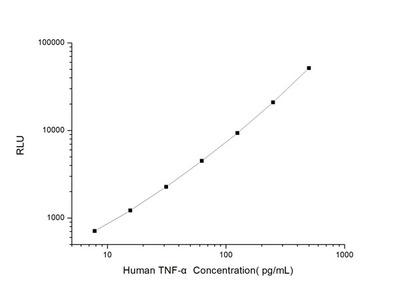 Human TNF-alpha (Tumor Necrosis Factor Alpha) CLIA Kit