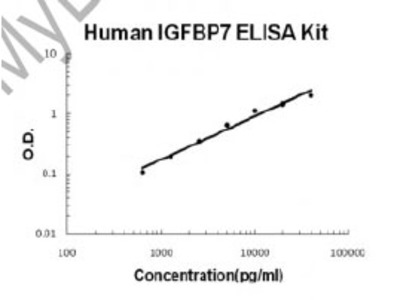Human IGFBP7 PicoKine ELISA Kit
