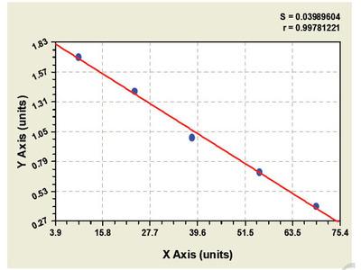 Bovine Muscarinic acetylcholine receptor ELISA Kit
