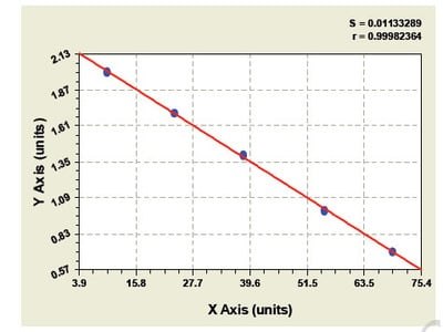Bovine Angiopoietin Like Protein 2 ELISA Kit