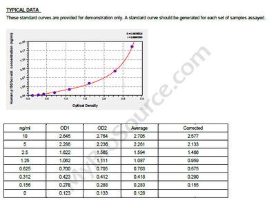 Human Oncogene Protein p190/bcr-abl ELISA Kit