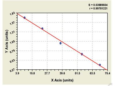 Bovine Chromodomain Helicase DNA Binding Protein 3 ELISA Kit