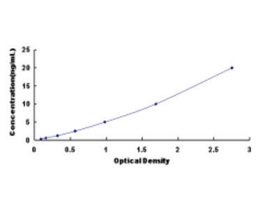 Lysophosphatidylcholine Acyltransferase 2 (LPCAT2) ELISA Kit